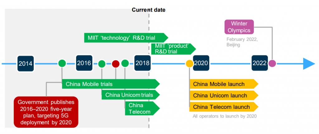 Despliegue de 5G en China. Elaborado por Analysys Mason