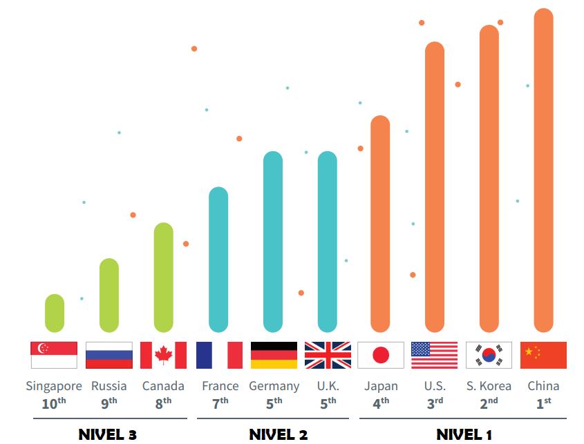 Ranking en desarrollo de la tecnología 5G. Elavorado por Analysys Mason