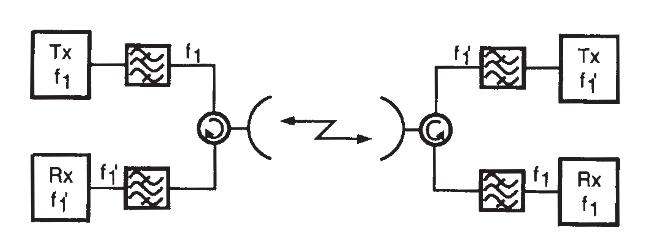 Duplexor en un branching con configuración 1+0 en radio enlaces de microondas