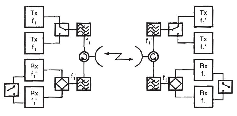Diagrama de bloques de un arreglo Hot Standby en radio enlaces de microondas