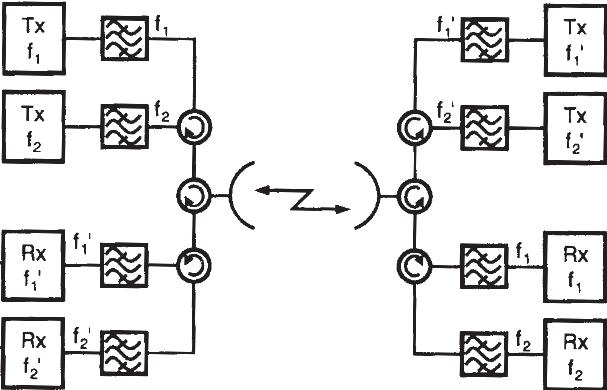 Diagrama de un arreglo con diversidad de frecuencia en radio enlaces de microondas