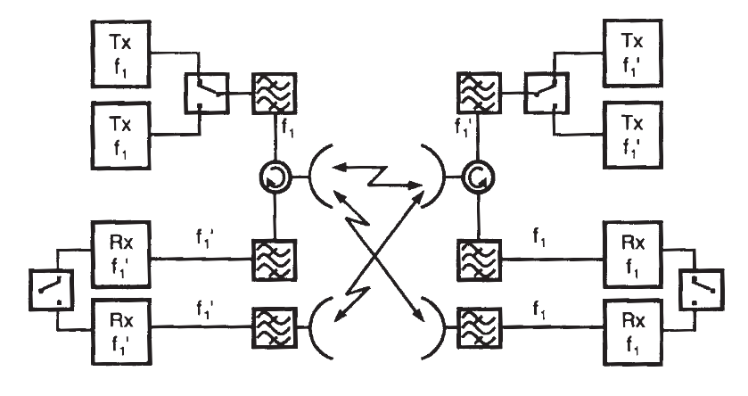 Diagrama un arreglo con diversidad de espacio en radio enlaces de microondas