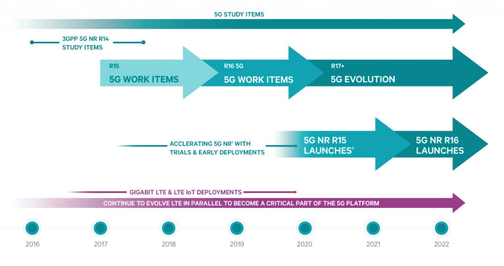 Linea de Tiempo para el desarrollo de 5G NR