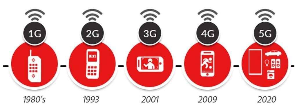 Evolución de las redes moviles