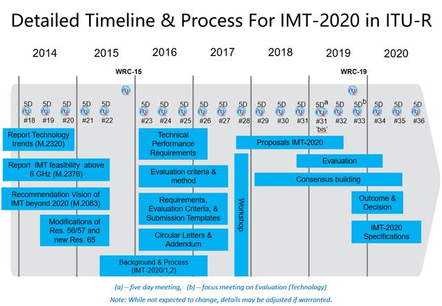 Linea de tiempo del desarrollo de la recomendación IMT-2020