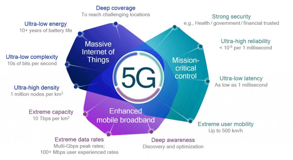 Designación general de los servicios 5G