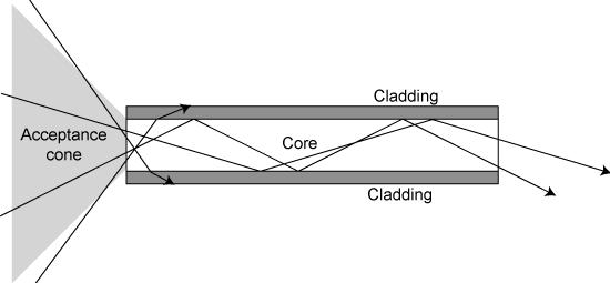 capas de la fibra optica