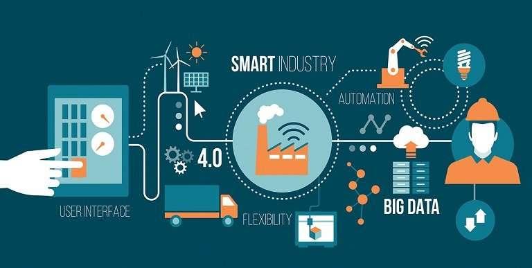 IoT aplicada en la Industria