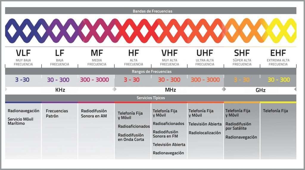 Espectro Radioeléctrico