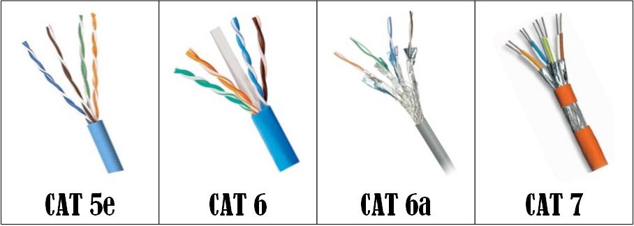 Cables UTP Categorias 5e, 6, 6a y 7.