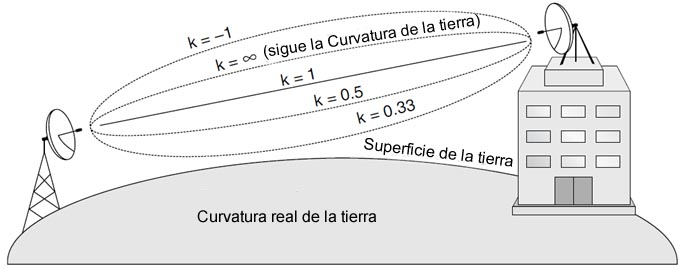 Factor de curvatura K aplicado en radioenlaces de microondas