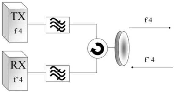 Uso de duplexores y circuladores para la separación de señales en radio enlaces de microondas