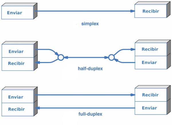 Tres modos de trasmisión de datos en radio enlaces de microondas