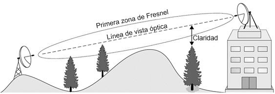 Linea de Vista óptica y Zona de Fresnel