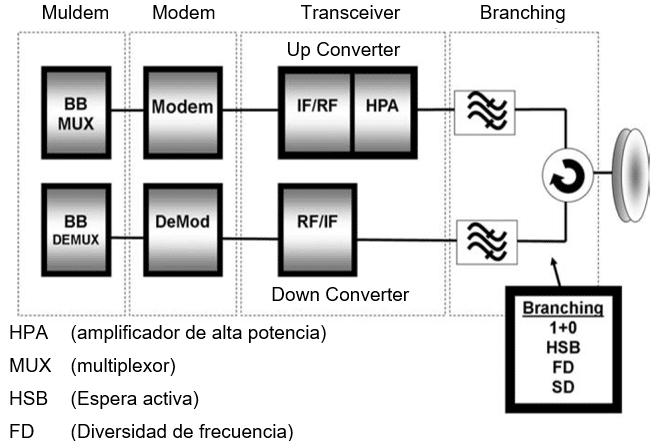 Diagrama de bloques del sistema de radio enlaces de microondas.