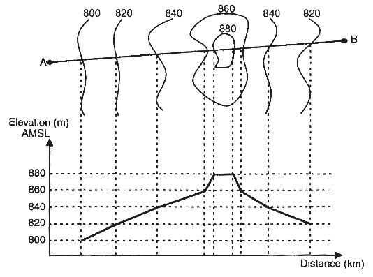 Elavoración de perfiles topograficos mediante cartas geográfica y curvas de nivel.