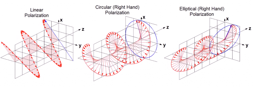 PolarizaciónLineal, Circular y Elíptica