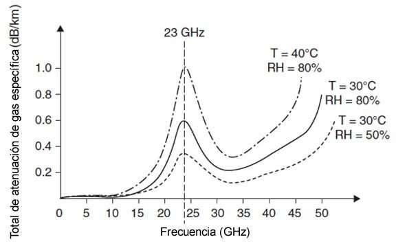 Atenuación de gas vs frecuencia