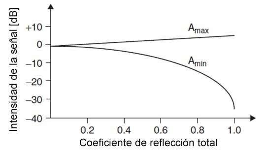 Figura 5.5. Intensidad de la señal vs. Coeficiente de reflexión