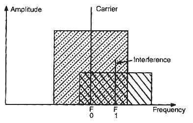 Figura 5.7. Interferencia por batido de portadora
