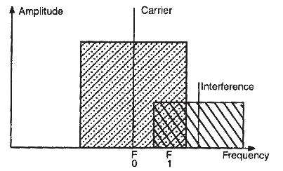 Figura 5.8. Interferencia por batido de banda lateral