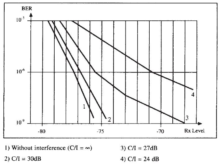 Figura 5.12 Ejemplo de la curva C/I para un equipo