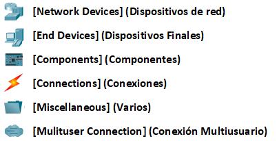 Figura 5. Categorías de elementos en Packet Tracer interfaz de usuario